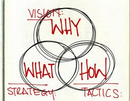 Vision: Why, What, How - Starategy Vs Tactics